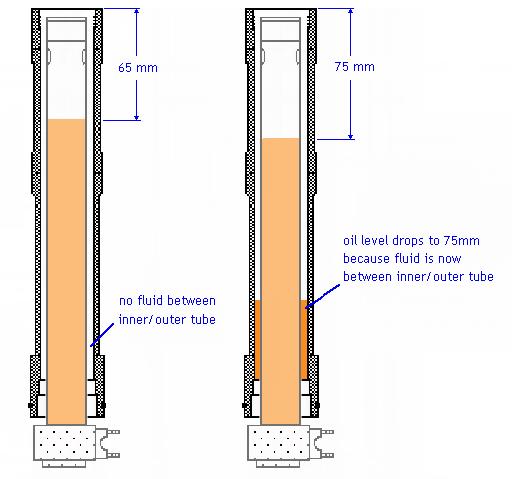 4cs fork - setting oil level