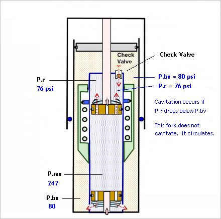 4CS fork kit installation instructions